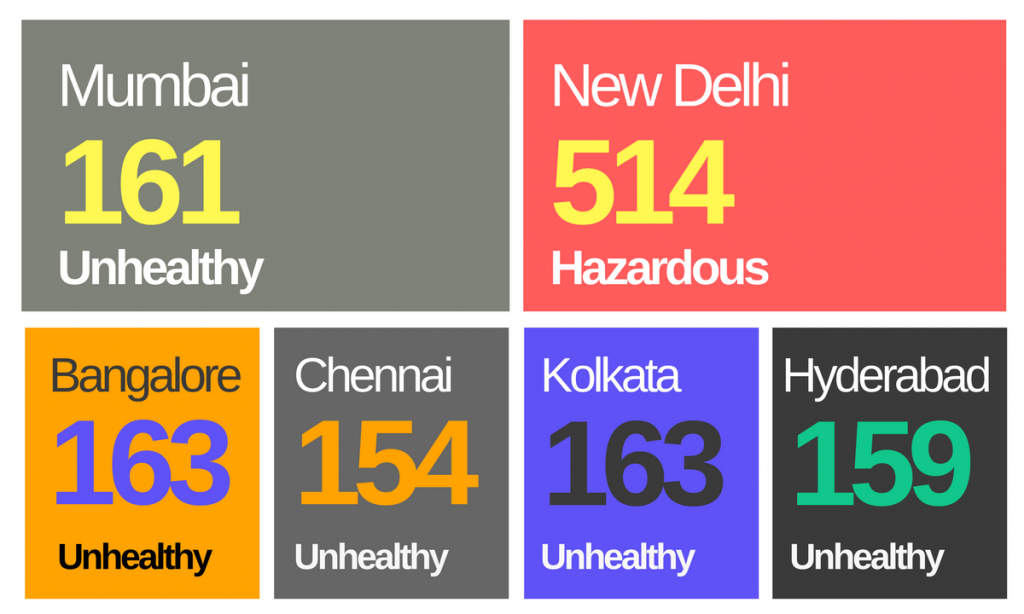 Air quality indices for Indian metros