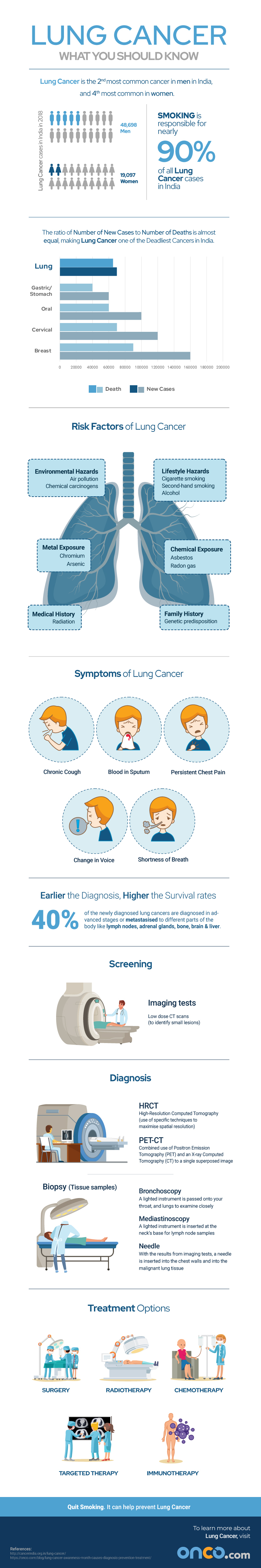 Learn about Lung Cancer - Infographic